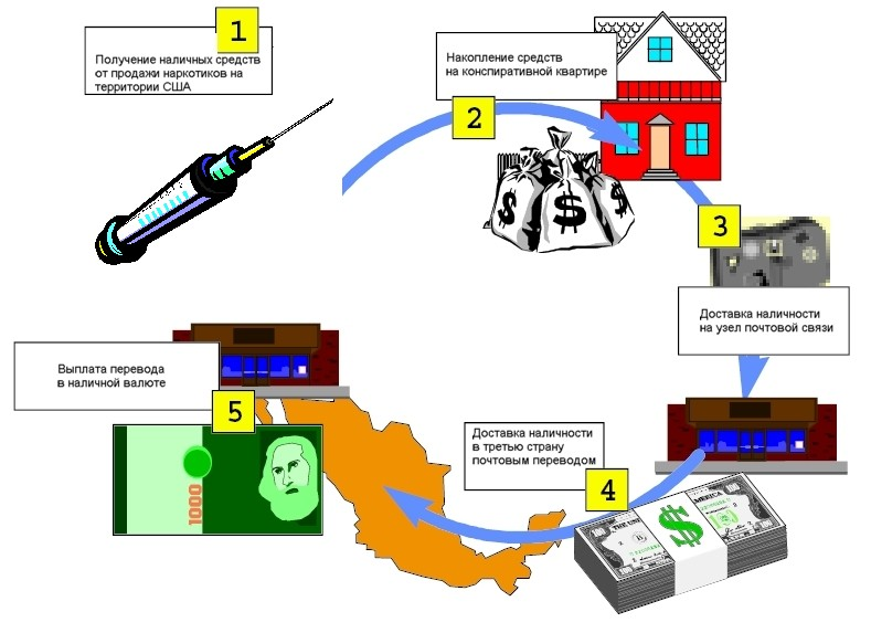 electronic payment systems and money laundering